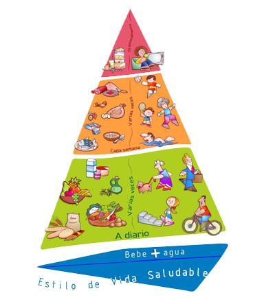 La Pirámide Naos sobre salud alimentaria